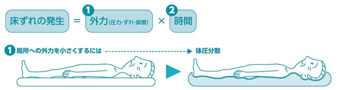 床ずれ防止